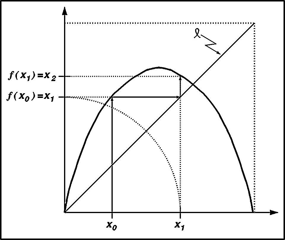 Figura 1 1  Diagrama De Telara  A Para Encontrar La   Rbita De X 0